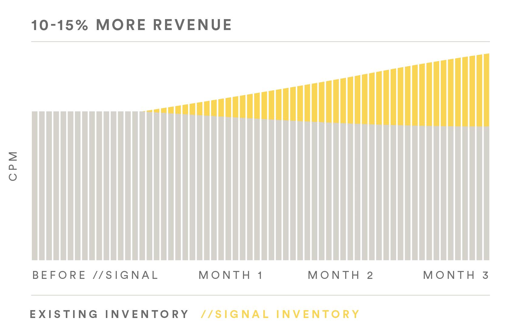 sovrn-signal-revenue-increase